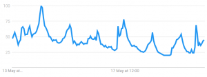 Interest in Bitcoin Spikes Following Major TV Show in the U.S. 103