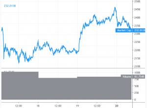 Bitcoin and Altcoins Correcting Gains 101