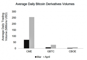 Proof of Institutionals: Bitcoin Derivatives Skyrocketed in April 102