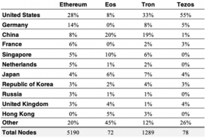 Ethereum vs. EOS vs. Tron vs. Tezos - Come si confrontano? 104
