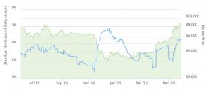 Bitcoin übertrifft USD 9.000 und fällt in fünf Stunden unter USD 8.200 102
