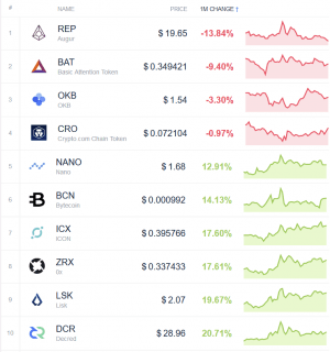 Coin Race: Top Winners/Losers of May 104