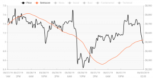 Crypto Market Sentiment: Litecoin Joins Bitcoin in the Positive Zone 103
