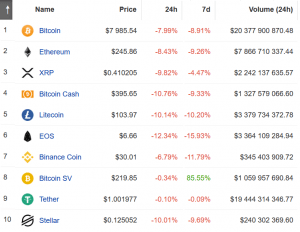 Bitcoin Tanks Below USD 8,000, Only 4 Cryptos Among Top 100 in Green 103