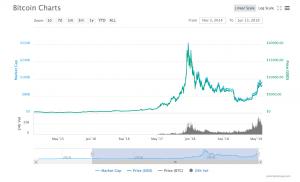 Graphique du prix de Bitcoin