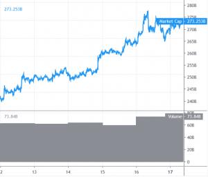 Bitcoin und Altcoins in Erwartung weiterer Gewinne 101
