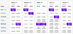 Bitcoin en Altcoins blijven ondersteund voor meer winst 102