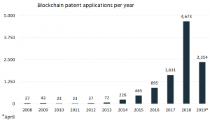 US Companies Dominate Blockchain Patents Top 10 103