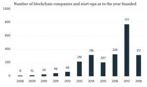 US Companies Dominate Blockchain Patents Top 10 104