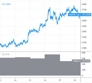 Bitcoin en Altcoins Dips blijven aantrekkelijk 101