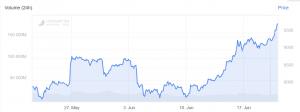 Marché haussier Bitcoin; moins de 300 USD restant pour atteindre les 10 000 USD 102