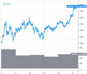 Der Bitcoin Kurs steigt und steigt 101