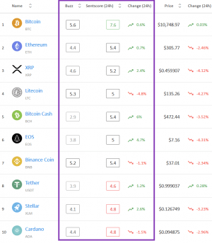 Crypto Market Sentiment: Bitcoin is the Only One in the Positive Zone 102