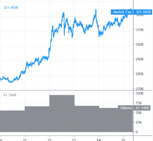 Bitcoin Reaches New 2019 High, Altcoins May Accelerate 101