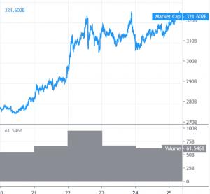 Bitcoin erreicht neues Hoch, Altcoins könnten Fahrt aufnehmen 101