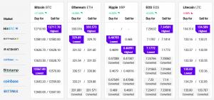 Bitcoin Targets USD 13,000, Altcoins May Gain Bullish Momentum 102