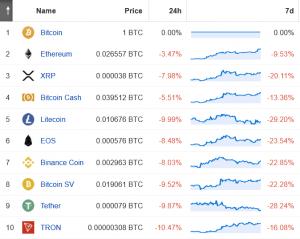 Altcoins Crashing Against Bitcoin 102