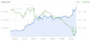 Altcoins Crashing Against Bitcoin 104