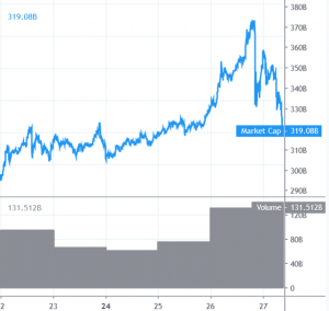 Bitcoin and Altcoins Start Strong Downside Correction 101