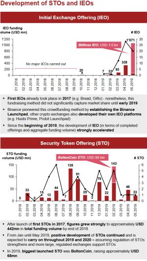Les levées de fonds en jetons sont en retard sur 2018, mais les IEO sont accélérées 103