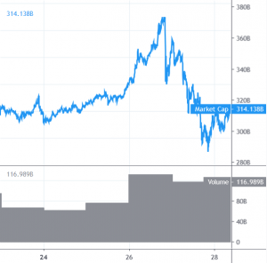 Bitcoin and Altcoins Correcting Losses 101