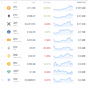 Coin Race: Top 10 Winners/Losers of June; 2nd Quarter and 1st Half 102