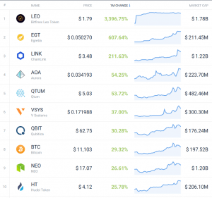 Coin Race: Top 10 Winners/Losers of June; 2nd Quarter and 1st Half 103