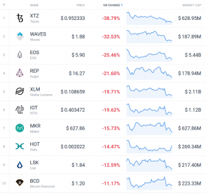 Coin Race: Top 10 Winners/Losers of June; 2nd Quarter and 1st Half 104