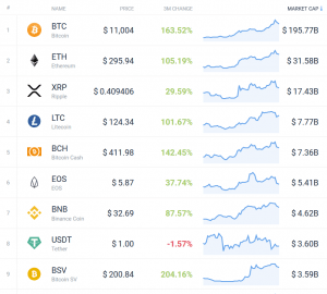 Coin Race: Top 10 Winners/Losers of June; 2nd Quarter and 1st Half 105