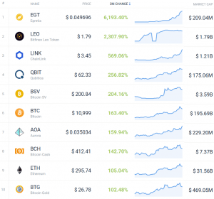 Coin Race: Top 10 Winners/Losers of June; 2nd Quarter and 1st Half 106
