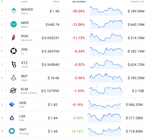 Coin Race: Top 10 Winners/Losers of June; 2nd Quarter and 1st Half 107