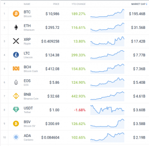 Coin Race: Top 10 Winners/Losers of June; 2nd Quarter and 1st Half 108