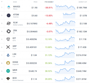 Coin Race: Top 10 Winners/Losers of June; 2nd Quarter and 1st Half 110