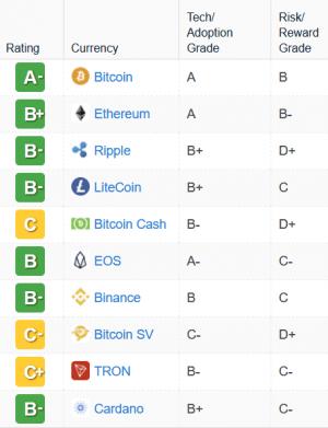 """Bitcoin krijgt zijn eerste """"A""""-rating 102"""