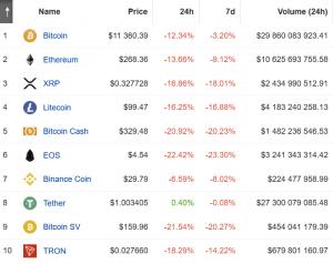 Bitcoin Kurs stürzt ab 103