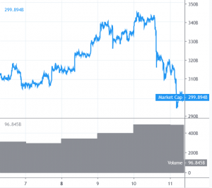 Bitcoin and Altcoins Take Hit, Bears in Driver's Seat 101