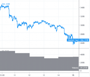 Trend van Bitcoin en Altcoins wordt bearish 101