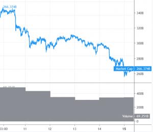 Starke Verluste für Bitcoin und Altcoins 101