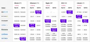 Starke Verluste für Bitcoin und Altcoins 102