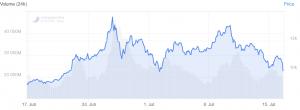 Bitcoin Dives Under USD 10,000, Crypto Market Down 10% 102