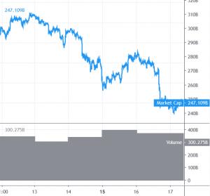 Mit dem Bitcoin Kurs geht es weiter bergab 101