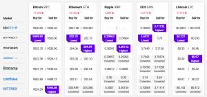 Bitcoin und Altcoins verlieren 102