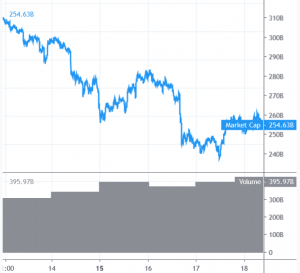 Bitcoin and Altcoins Correcting Losses But Bulls Might Face Hurdles 101