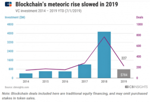 VC Investments Fall, but Blockchain Space Gets 'a Second Wind' 102