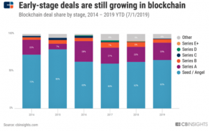 VC Investments Fall, but Blockchain Space Gets 'a Second Wind' 103