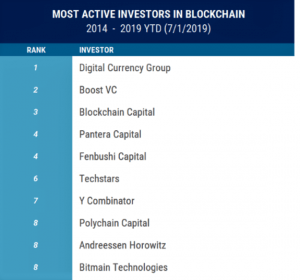 VC Investments Fall, but Blockchain Space Gets 'a Second Wind' 106