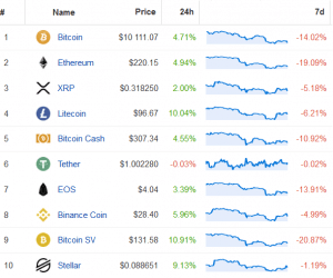 Half of the Top Altcoins Jump Against Bitcoin; BTC Jumps Above USD 10K 103