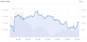 Bitcoin wieder über USD 10.000, übertroffen von Ether, EOS und anderen 102
