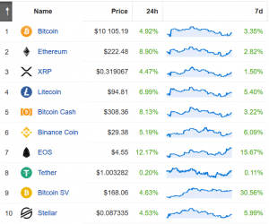 Bitcoin Above USD 10K Again, Outperformed by Ether, EOS and Others 103