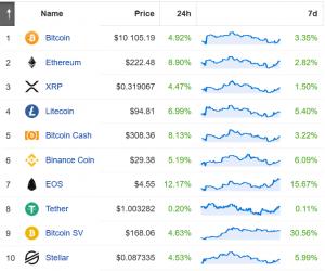 Bitcoin wieder über USD 10.000, übertroffen von Ether, EOS und anderen 103